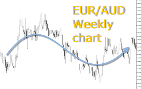Eur Aud Weekly Chart