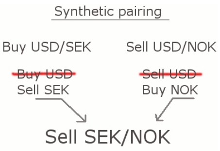 synthetic pairing