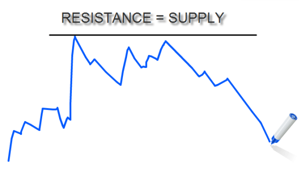 Resistance=Supply