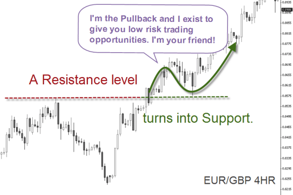 Trends, Pullbacks, Breakouts, Ranges: How The Market Expresses