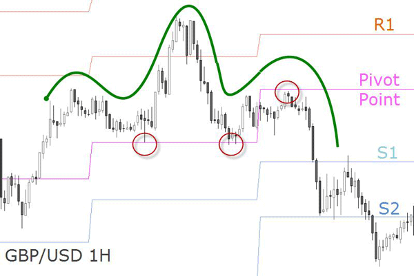 Forex charts with pivot points