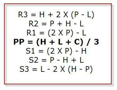 Forex pivot point calculator excel