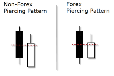 piercing pattern compare