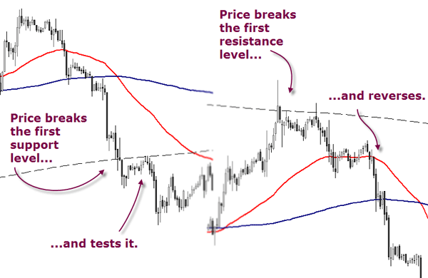Stock trading exit strategies