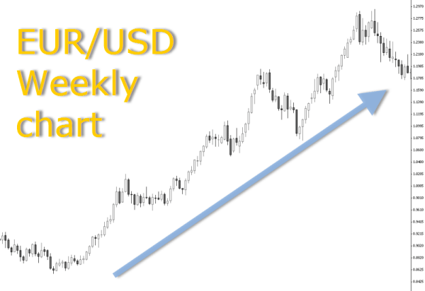 Eur Usd Weekly Chart