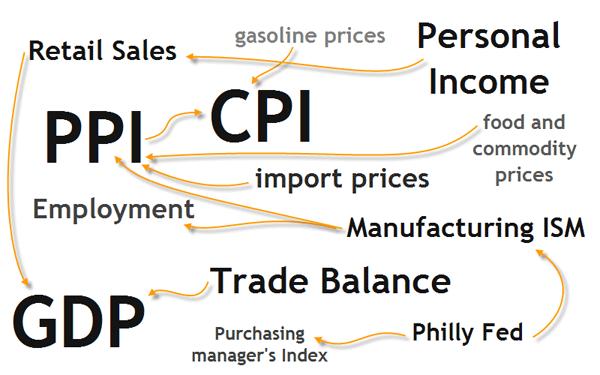 Economic indicators for forex reddit csgo lounge betting